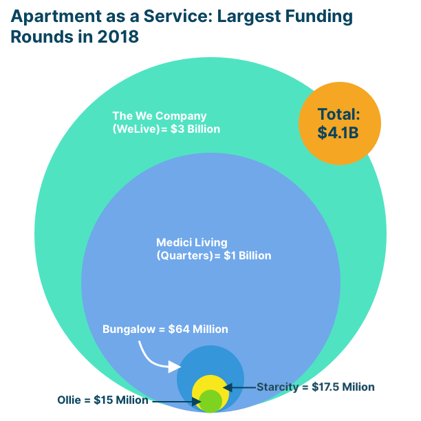 largest fundraising rounds by apartment as a service companies in 2018